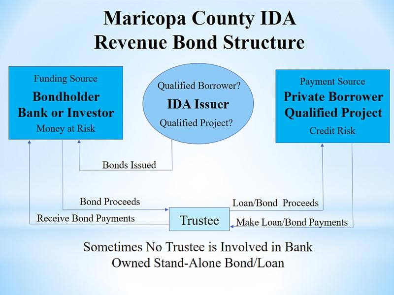 Maricopa County Revenue Bond Structure